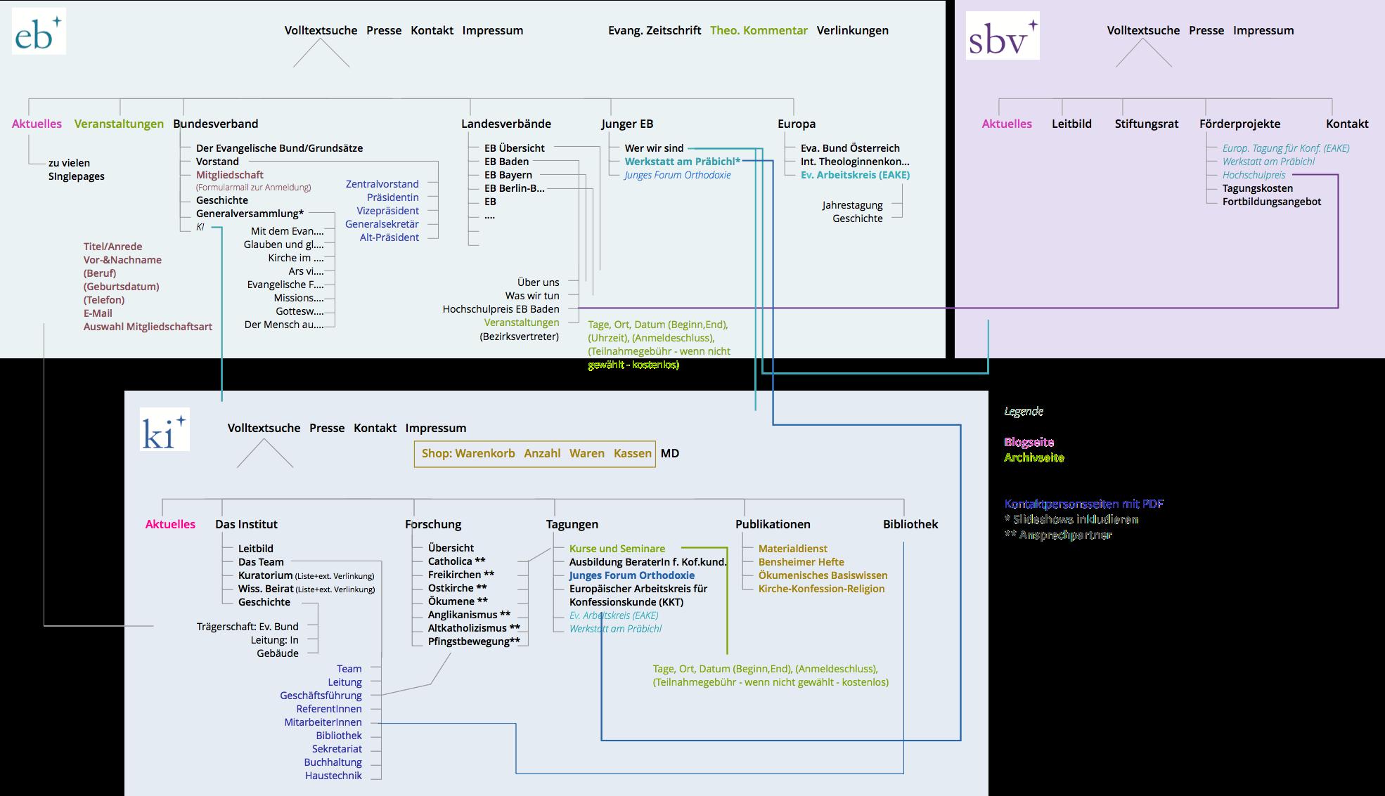Sitemap sämtlicher Inhalte der drei Seiten